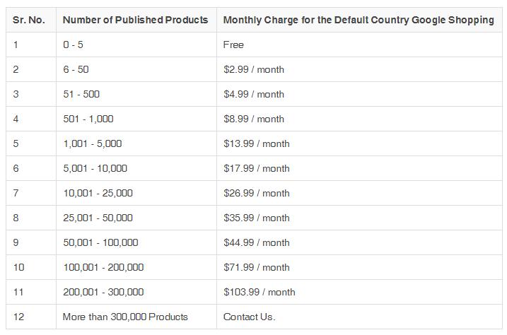 Google Shipping教程之如何制作Google Feed | Shopify如何投放Google Shipping广告? 1