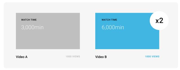 21种你不得不知的Youtube视频推广方法(本文根据Brian Dean的文章翻译整理) 105