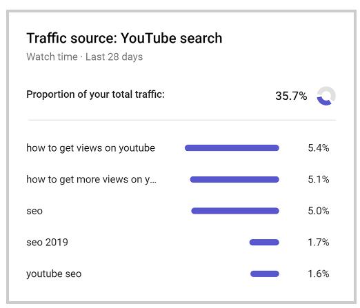 21种你不得不知的Youtube视频推广方法(本文根据Brian Dean的文章翻译整理) 122