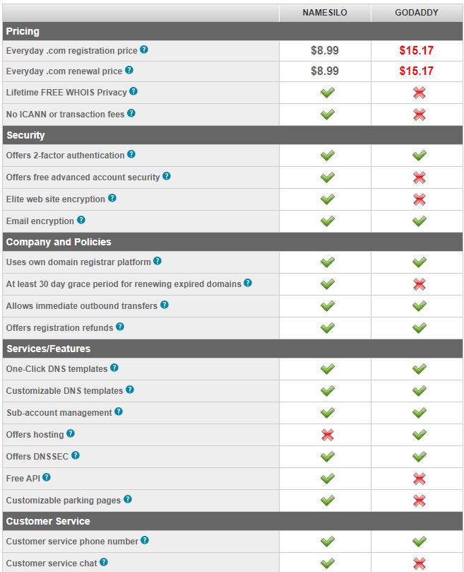 2020 如何用Wordpress搭建独立自建站 Siteground新版主机搭建外贸商城完整教程 61