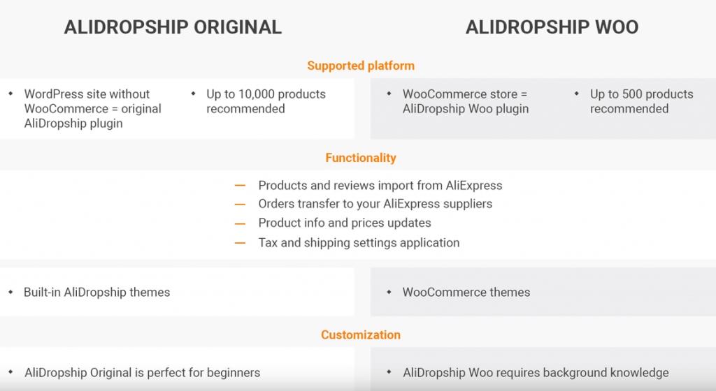 如何使用wordpress来创建Dropshipping店铺 一键导入Aliexpress速卖通产品来创建你的店铺 37